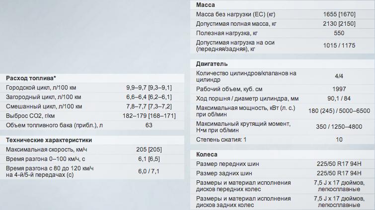 xDrive 28i характеристики