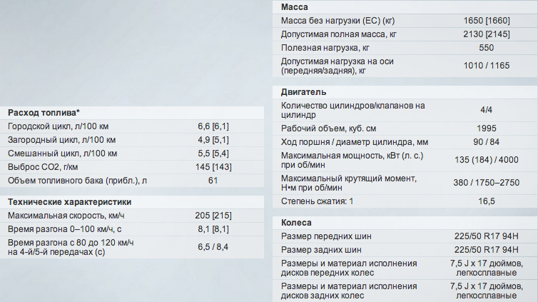 xDrive 20D характеристики